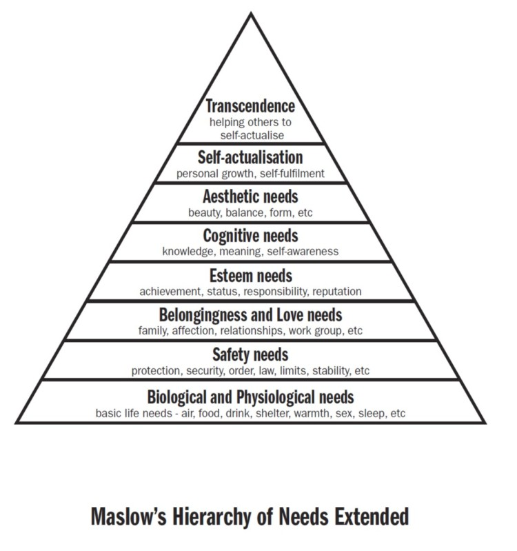 Winning with Honour  l  Maslow's Hierarchy Extended.jpg